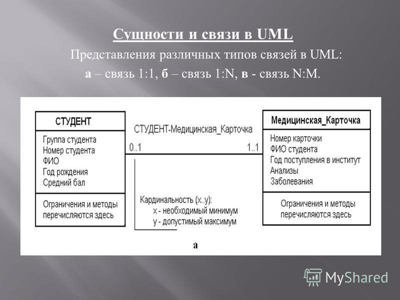 Сущности и связи в UML Представления различных типов связей в UML: а – связь 1:1, б – связь 1:N, в - связь N : M.