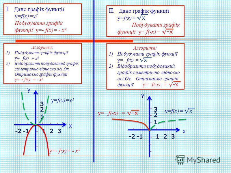 Алгоритм: 1)Побудувати графік функції у= f(x) = x² 2)Відобразити побудований графік симетрично відносно осі Ох. Отримаємо графік функції у= - f(x) = - x² у=f(x)=x² х у у=- f(x)= - x² І. Дано графік функції у=f(x)=x² Побудувати графік функції у=- f(x)