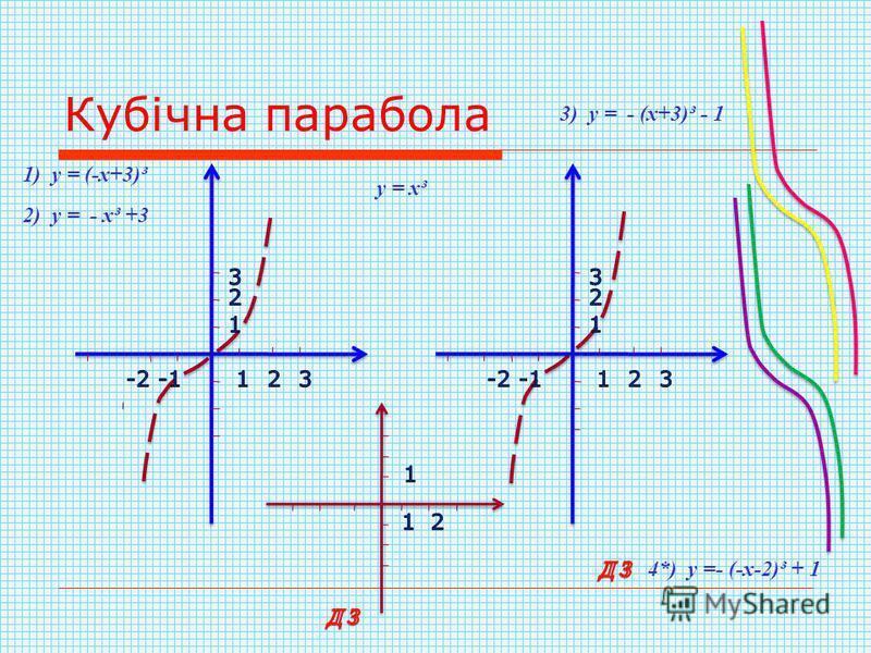 Кубічна парабола 1) у = (-х+3)³ 2) у = - х³ +3 3) у = - (х+3)³ - 1 у = х³