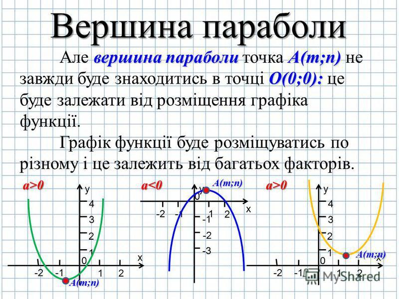Вершина параболи Але в вв вершина параболи точка А АА А(m;n) не завжди буде знаходитись в точці О ОО О(0;0): це буде залежати від розміщення графіка функції. Графік функції буде розміщуватись по різному і це залежить від багатьох факторів. y х 0 2 1