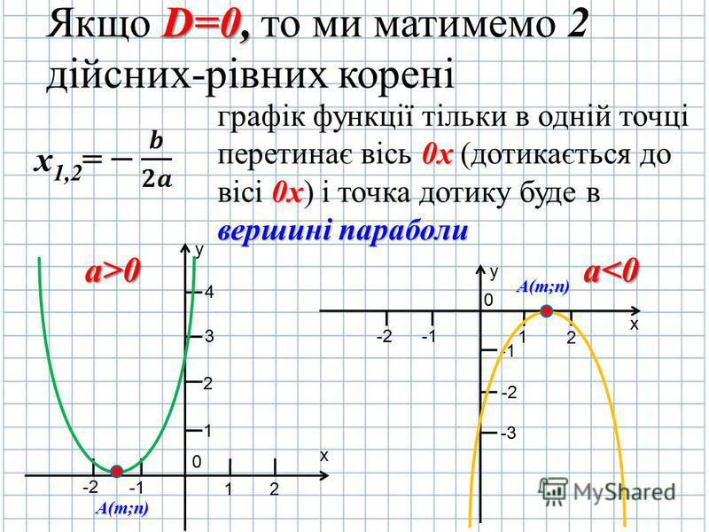 Якщо D DD D=0, то ми матимемо 2 дійсних-рівних корені х 1,2 = графік функції тільки в одній точці перетинає вісь 0 00 0х (дотикається до вісі 0 00 0х) і точка дотику буде в вершині параболи y х 0 2 1 -2 1 2 3 4 А(m;n) y х 0 2 1 -2 -1 -2-2 -3-3 А(m;n)