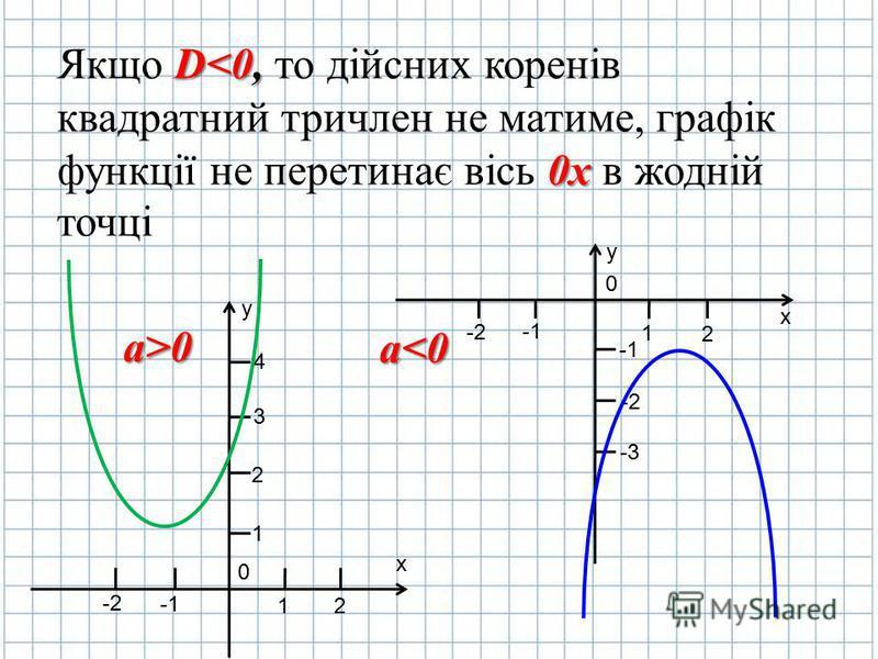 Якщо D DD D<0, то дійсних коренів квадратний тричлен не матиме, графік функції не перетинає вісь 0 00 0х в жодній точці y х 0 2 1 -2 1 2 3 4 y х 0 2 1 -2 -1 -2-2 -3-3 а>0 а<0