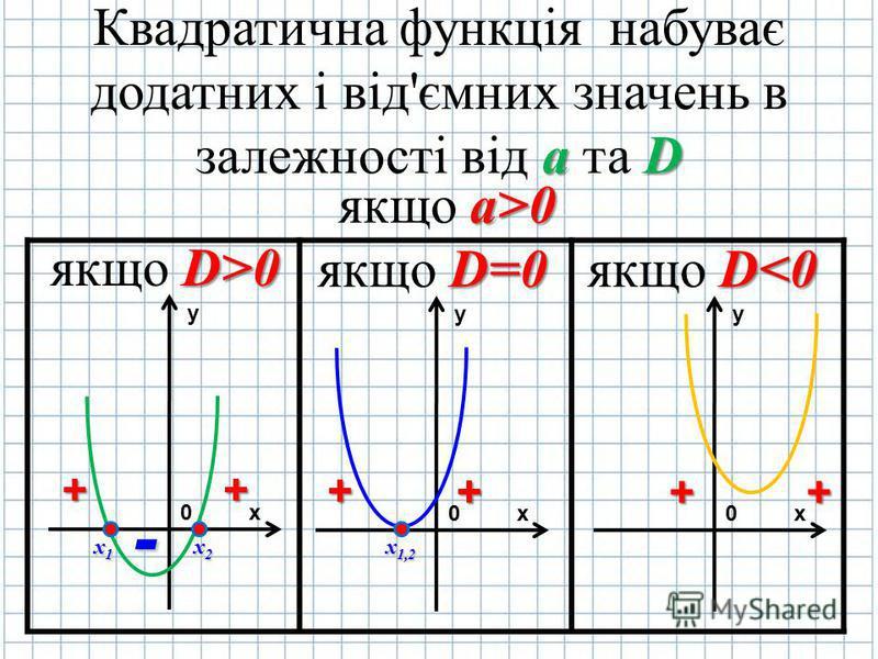 Квадратична функція набуває додатних і від'ємних значень в залежності від а аа а та D DD D якщо a aa a>0 якщо D DD D>0 якщо D=0 якщо D<0 y х0 х1х2 ++ - y х0 y х0 х1,2 + + ++