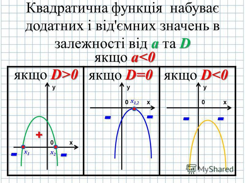 Квадратична функція набуває додатних і від'ємних значень в залежності від а аа а та D DD D якщо a aa a<0 якщо D DD D>0 якщо D=0 якщо D<0 y х0 y х0 y х0 + - - - - -- х1 х2 х1,2