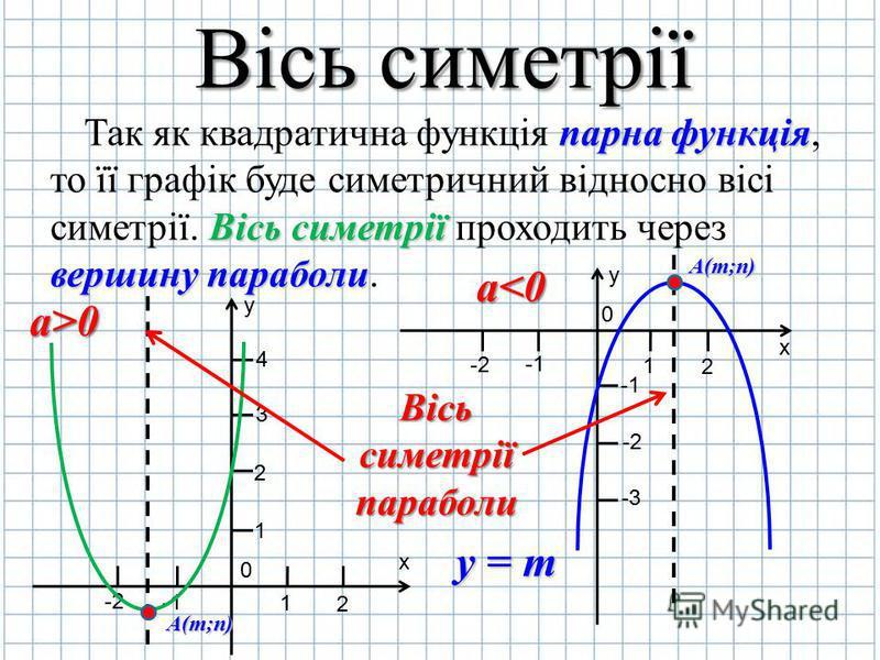 Вісь симетрії Так як квадратична функція п пп парна функція, то її графік буде симетричний відносно вісі симетрії. В ВВ Вісь симетрії проходить через вершину параболи. y х 0 2 1 -2 1 2 3 4 А(m;n) y х 0 2 1 -2 -1 -2-2 -3-3 А(m;n) Вісь симетрії парабол