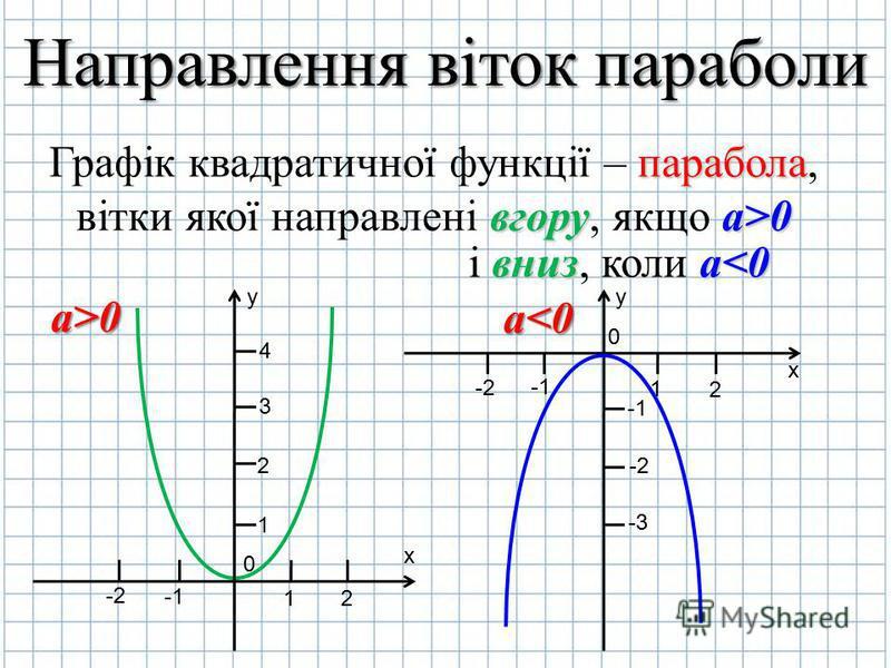 Графік квадратичної функції – п пп парабола, вітки якої направлені в вв вгору, якщо а аа а>0 y х 0 2 1 -2 1 2 3 4 і в вв вниз, коли а аа а<0 y х 0 2 1 -2 -1 -2-2 -3-3 Направлення віток параболи а>0 а<0