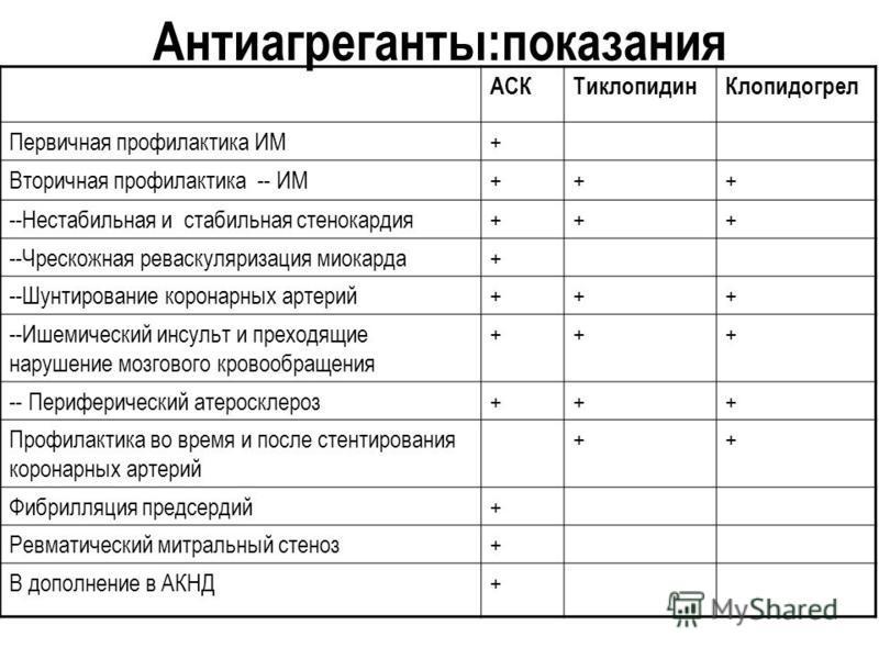 Антиагреганты:показания АСКТиклопидин Клопидогрел Первичная профилактика ИМ+ Вторичная профилактика -- ИМ+++ --Нестабильная и стабильная стенокардия+++ --Чрескожная реваскуляризация миокарда+ --Шунтирование коронарних артерий+++ --Ишемический инсульт