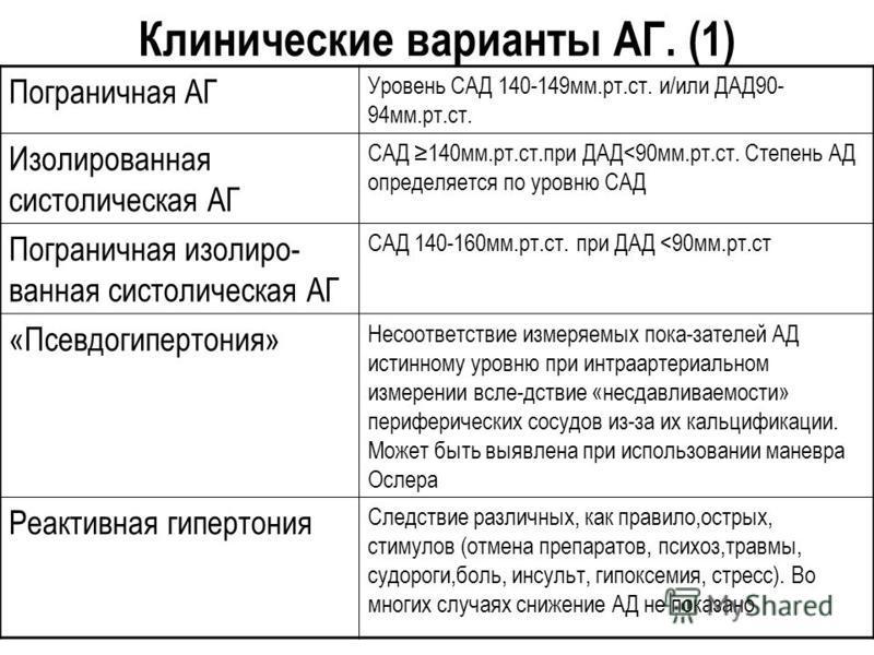 Клинические варианты АГ. (1) Пограничная АГ Уровень САД 140-149 мм.рт.ст. и/или ДАД90- 94 мм.рт.ст. Изолированная систолическая АГ САД 140 мм.рт.ст.при ДАД<90 мм.рт.ст. Степень АД определяется по уровню САД Пограничная изолиро- ванная систолическая А