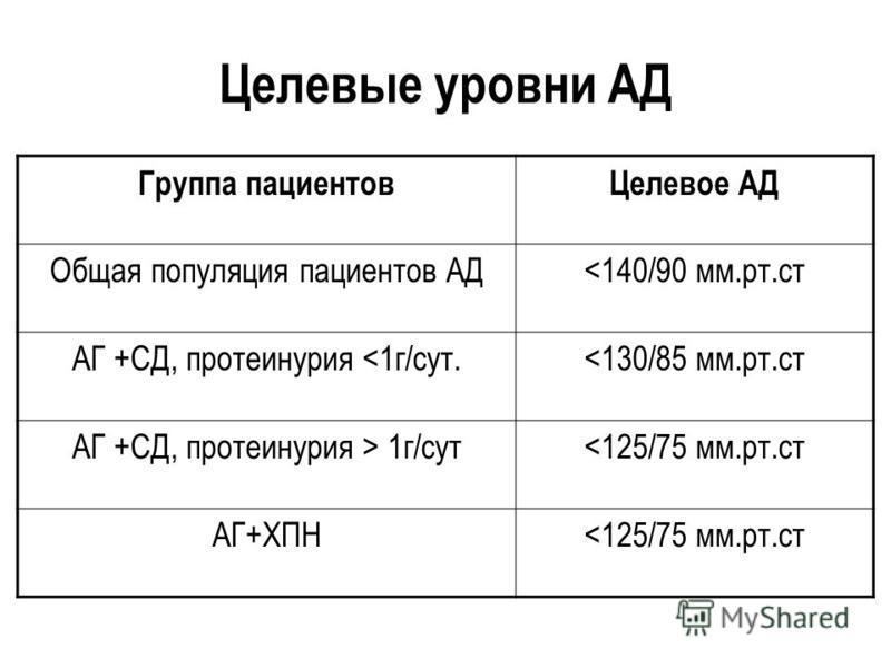 Целевые уровни АД Группа пациентов Целевое АД Общая популяция пациентов АД<140/90 мм.рт.ст АГ +СД, протеинурия <1 г/сут.<130/85 мм.рт.ст АГ +СД, протеинурия > 1 г/сут<125/75 мм.рт.ст АГ+ХПН<125/75 мм.рт.ст