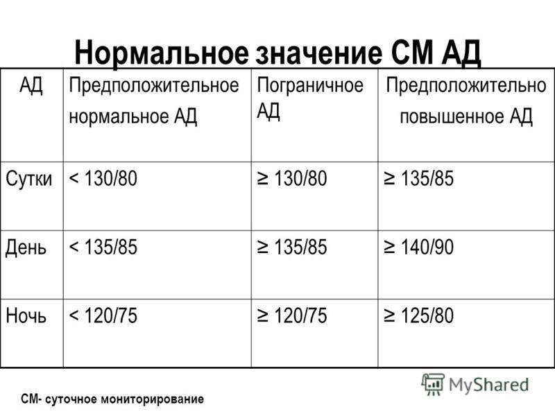 Нормальное значение СМ АД АДПредположительное нормальное АД Пограничное АД Предположительно повышенное АД Сутки< 130/80 130/80 135/85 День< 135/85 135/85 140/90 Ночь< 120/75 120/75 125/80 СМ- суточное мониторирование