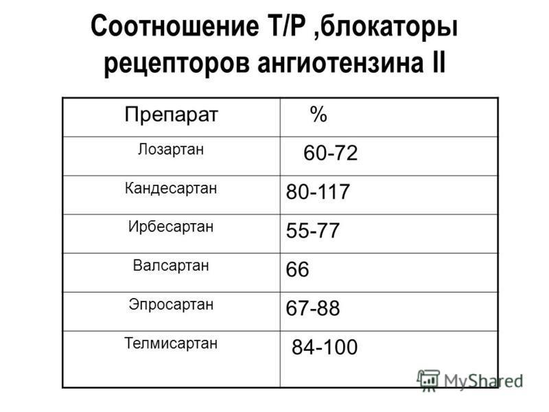 Соотношение Т/Р,блокаторы рецепторов ангиотензина II Препарат % Лозартан 60-72 Кандесартан 80-117 Ирбесартан 55-77 Валсартан 66 Эпросартан 67-88 Телмисартан 84-100