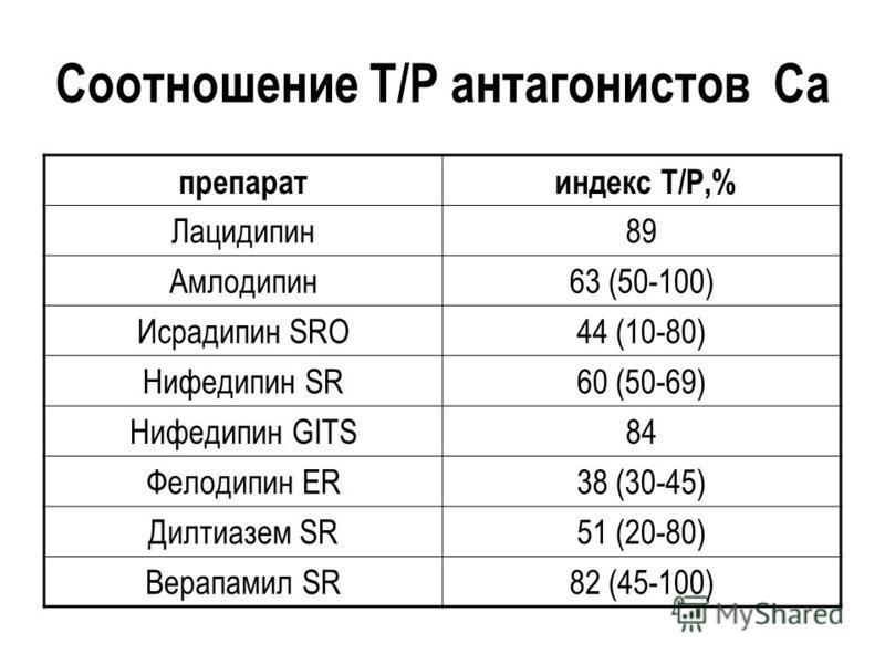 Соотношение Т/Р антагонистов Са препарат индекс Т/Р,% Лацидипин 89 Амлодипин 63 (50-100) Исрадипин SRO44 (10-80) Нифедипин SR60 (50-69) Нифедипин GITS84 Фелодипин ER38 (30-45) Дилтиазем SR51 (20-80) Верапамил SR82 (45-100)