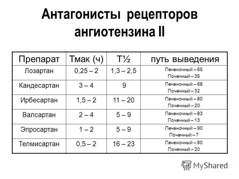 Антагонисты рецепторов ангиотензина II Препарат Тмак (ч)Т½Т½ путь выведения Лозартан 0,25 – 21,3 – 2,5 Печеночный – 65 Почечный – 35 Кандесартан 3 – 4 9 Печеночный – 68 Почечный – 32 Ирбесартан 1,5 – 211 – 20 Печеночный – 80 Почечный – 20 Валсартан 2