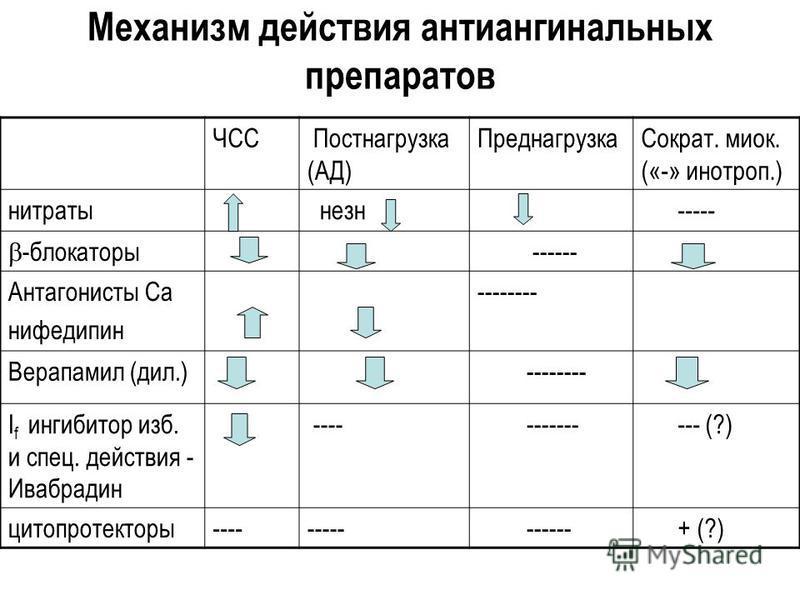 Механизм действия антиангинальних препаратов ЧСС Постнагрузка (АД) Преднагрузка Сократ. миок. («-» инотроп.) нитраты незн ----- -блокаторы ------ Антагонисты Са нифедипин -------- Верапамил (дил.) -------- I f ингибитор изб. и cпец. действия - Ивабра