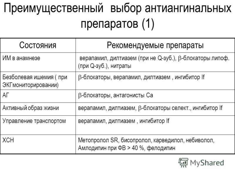 Преимущественный выбор антиангинальних препаратов (1) Состояния Рекомендуемые препараты ИМ в анамнезе верапамил, дилтиазем (при не Q-зуб.), -блокаторы липоф. (при Q-зуб.), нитраты Безболевая ишемия ( при ЭКГмониторировании) -блокаторы, верапамил, дил