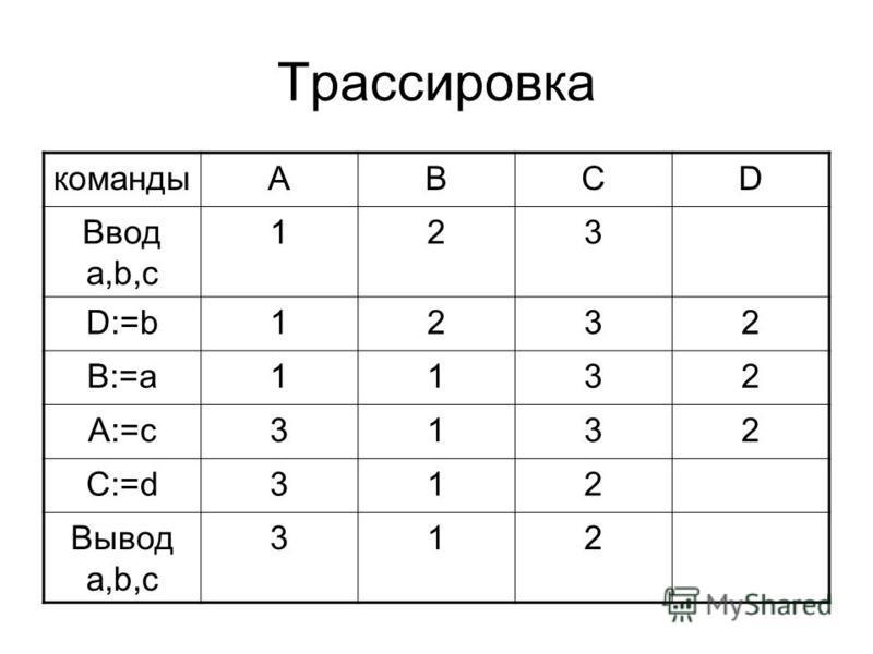 Трассировка командыАВСD Ввод a,b,c 123 D:=b1232 B:=a1132 A:=c3132 C:=d312 Вывод a,b,c 312