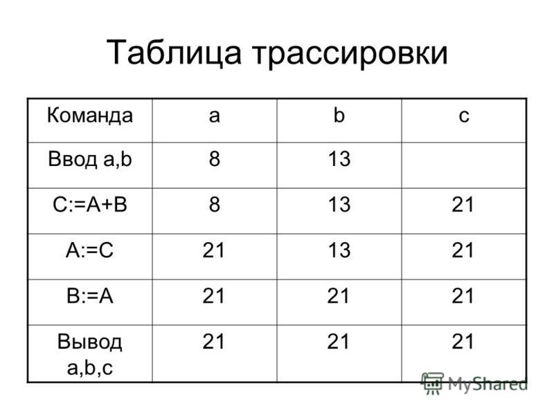 Таблица трассировки Командааbc Ввод a,b813 C:=A+B81321 A:=C211321 B:=A21 Вывод a,b,c 21