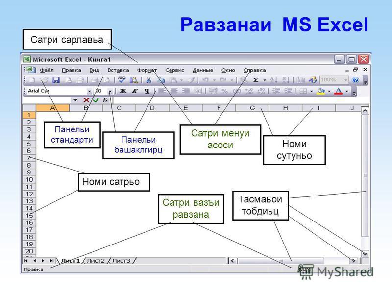 Равзанаи MS Excel Панельи стандарти Панельи башаклгирц Сатри менуи асоси Номи сутуньо Номи сатрьо Сатри вазъи равзана Тасмаьои тобдиьц Сатри сарлавьа
