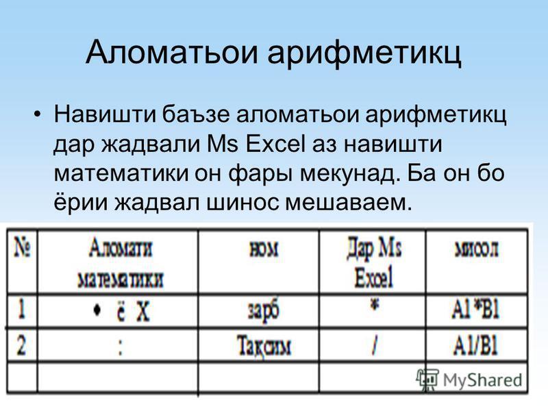 Аломатьои арифметикц Навишти баъзе аломатьои арифметикц дар жадвали Ms Excel аз навишти математики он фары мекунад. Ба он бо ёрии жадвал шинос мешаваем.