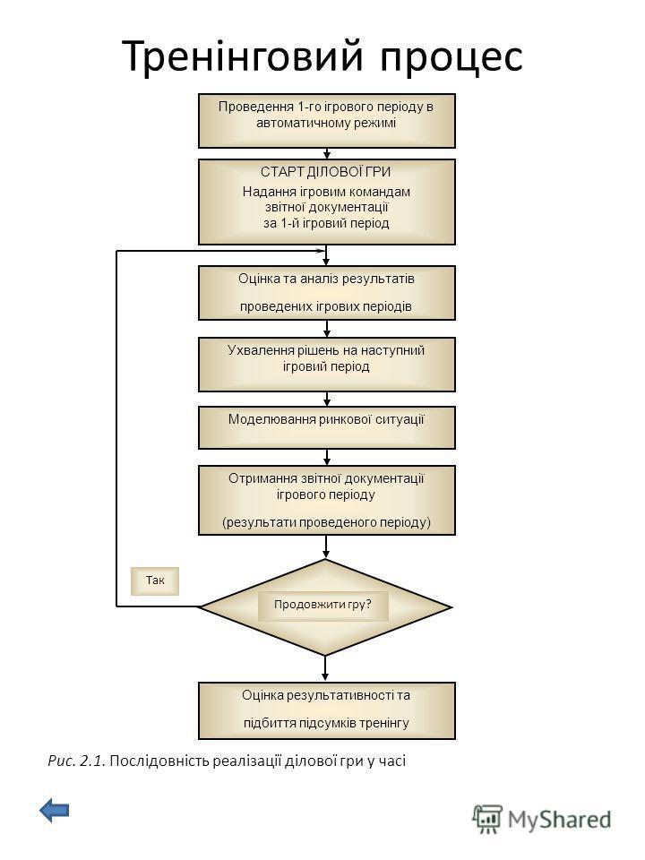 Рис. 2.1. Послідовність реалізації ділової гри у часі Продовжити гру? Так Проведення 1-го ігрового періоду в автоматичному режимі СТАРТ ДІЛОВОЇ ГРИ Надання ігровим командам звітної документації за 1-й ігровий період Оцінка та аналіз результатів прове