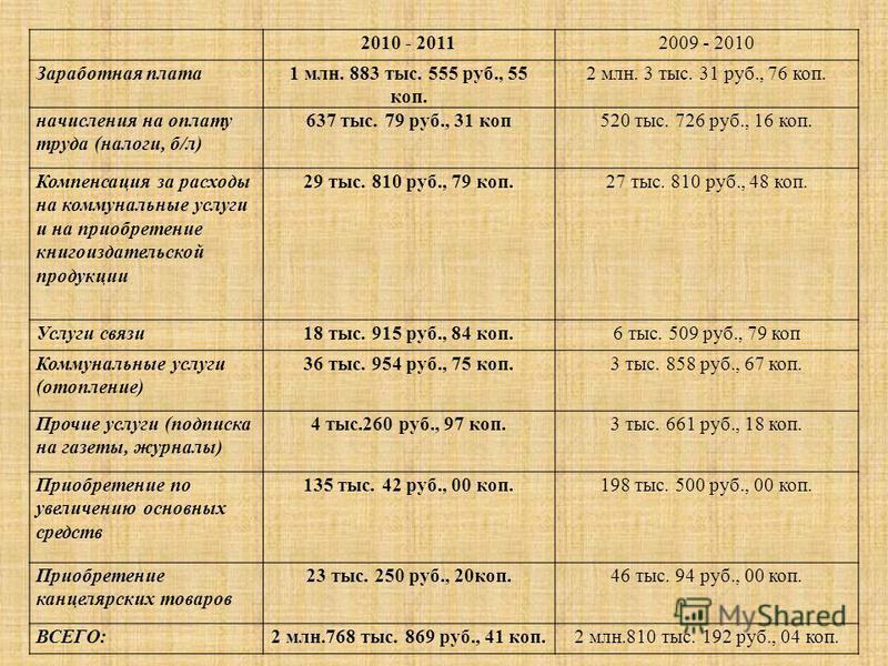 2010 - 20112009 - 2010 Заработная плата 1 млн. 883 тыс. 555 руб., 55 коп. 2 млн. 3 тыс. 31 руб., 76 коп. начисления на оплату труда (налоги, б/л) 637 тыс. 79 руб., 31 коп 520 тыс. 726 руб., 16 коп. Компенсация за расходы на коммунальные услуги и на п