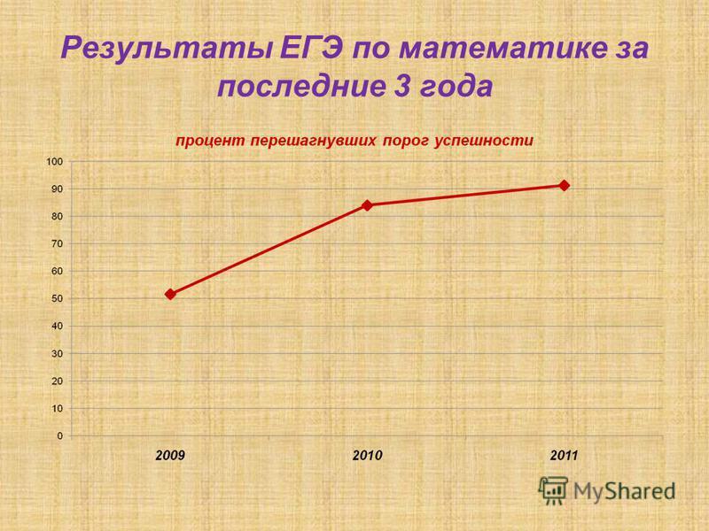Результаты ЕГЭ по математике за последние 3 года