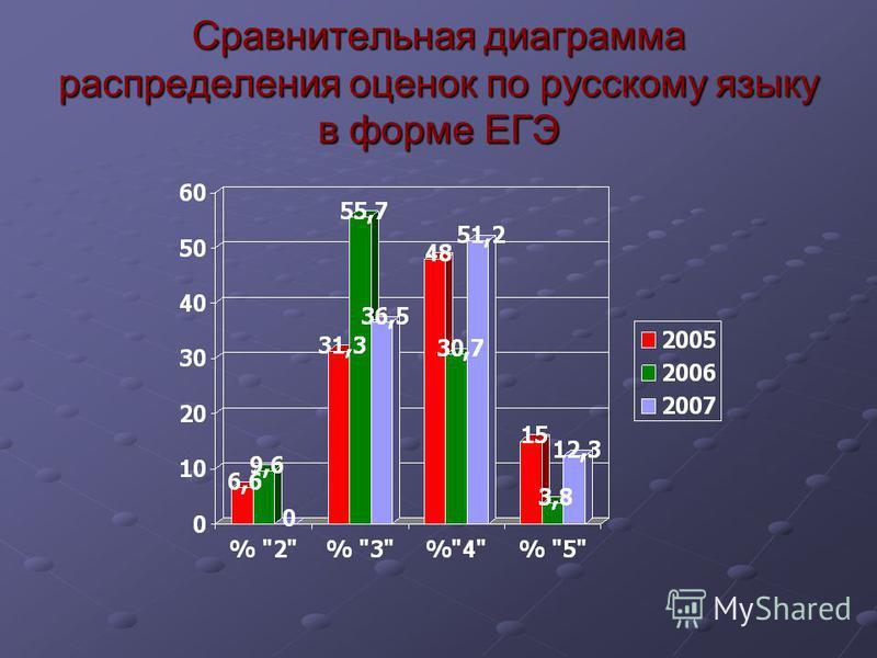 Сравнительная диаграмма распределения оценок по русскому языку в форме ЕГЭ