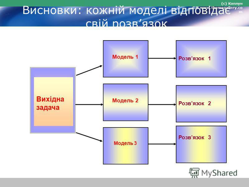 (с) Каплун С.В.www.themegallery.co m Висновки: кожній моделі відповідає свій розвязок Вихідна задача Модель 1 Модель 2 Модель 3 Розвязок 1 Розвязок 2 Розвязок 3
