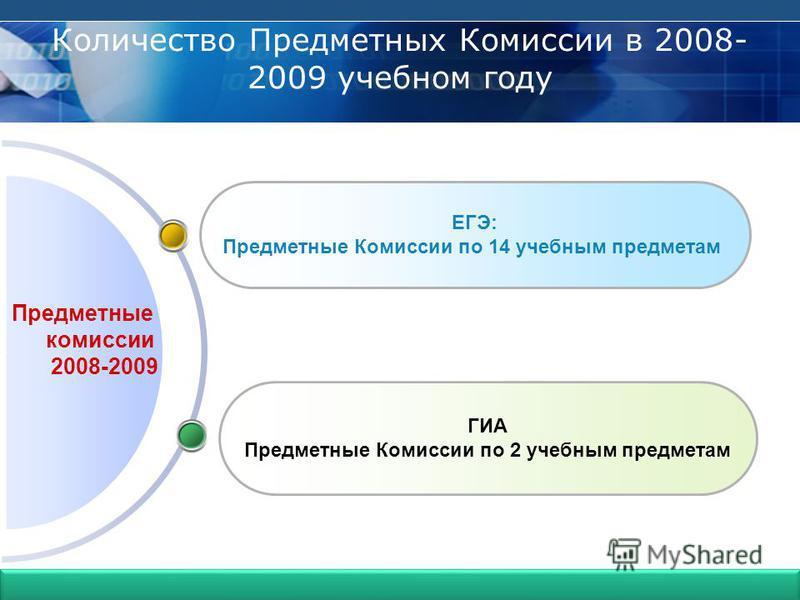 Гимназия 399 Предметные комиссии 2008-2009 ГИА Предметные Комиссии по 2 учебным предметам ЕГЭ: Предметные Комиссии по 14 учебным предметам Количество Предметных Комиссии в 2008- 2009 учебном году