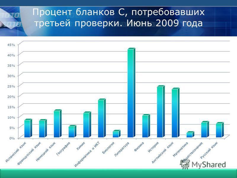Гимназия 399 Процент бланков С, потребовавших третьей проверки. Июнь 2009 года