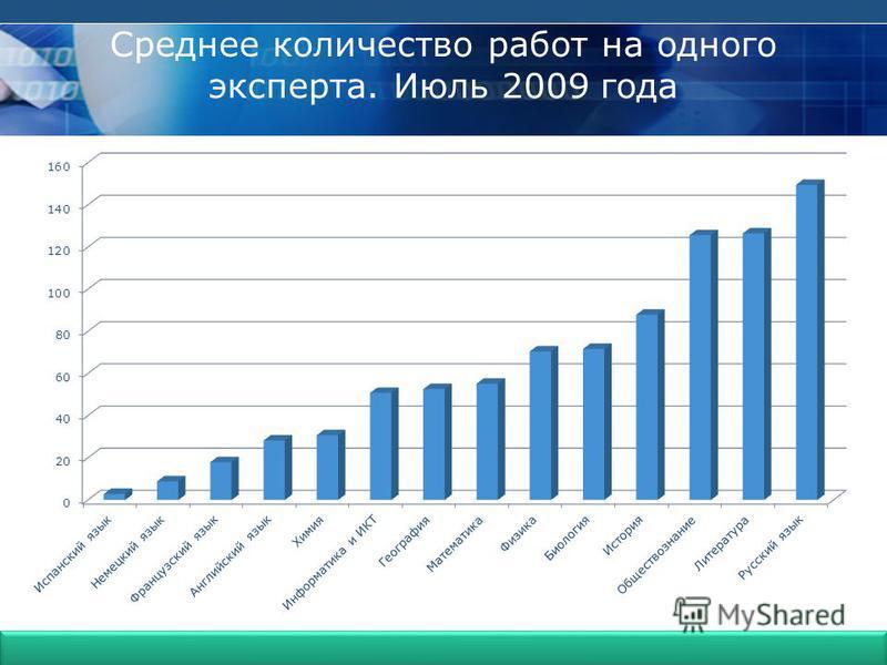 Гимназия 399 Среднее количество работ на одного эксперта. Июль 2009 года