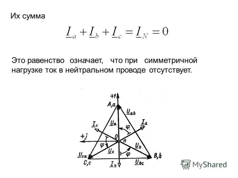 Их сумма Это равенство означает, что при симметричной нагрузке ток в нейтральном проводе отсутствует.