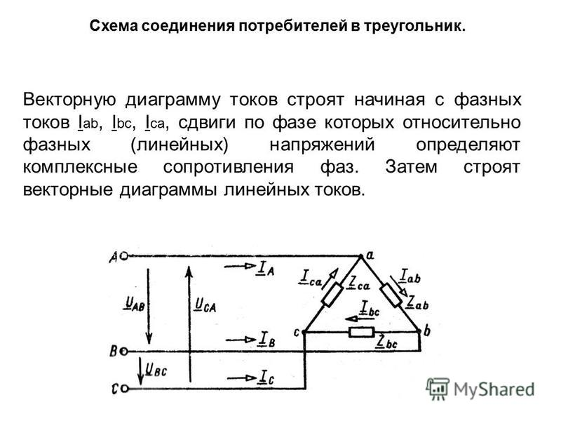 Схема соединения потребителей в треугольник. Векторную диаграмму токов строят начиная с фазных токов I ab, I bc, I ca, сдвиги по фазе которых относительно фазных (линейных) напряжений определяют комплексные сопротивления фаз. Затем строят векторные д