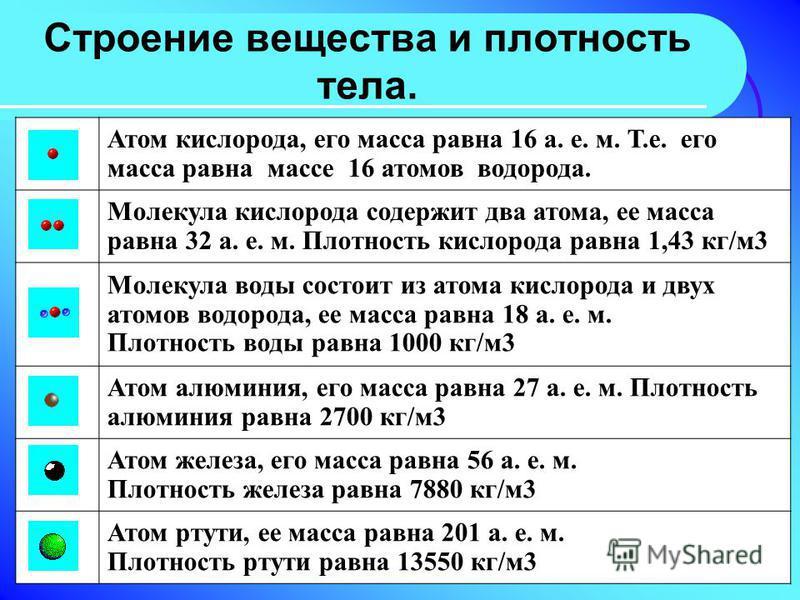 Строение вещества и плотность тела. Атом кислорода, его масса равна 16 а. е. м. Т.е. его масса равна массе 16 атомов водорода. Молекула кислорода содержит два атома, ее масса равна 32 а. е. м. Плотность кислорода равна 1,43 кг/м 3 Молекула воды состо