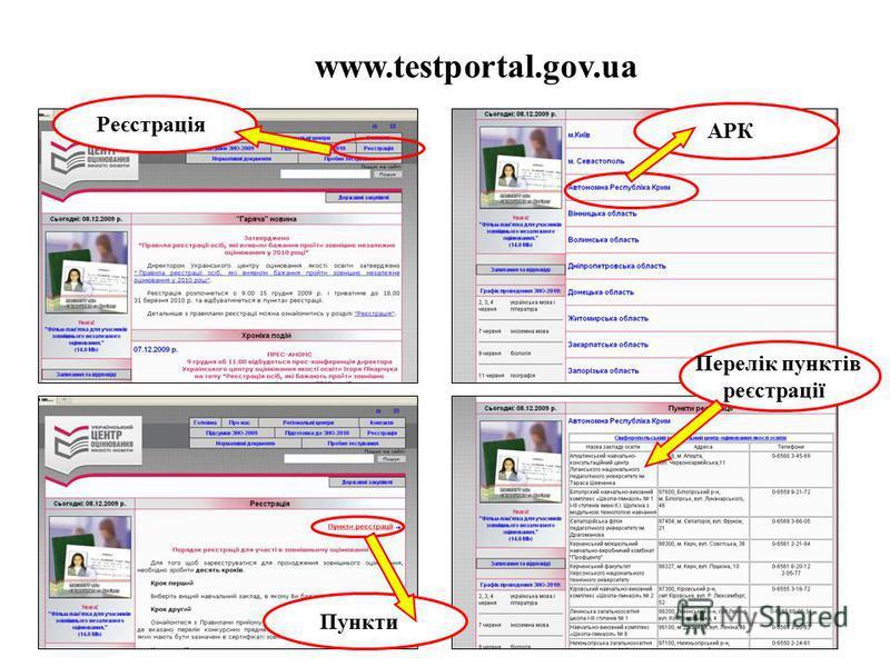www.testportal.gov.ua Реєстрація Пункти АРК Перелік пунктів реєстрації