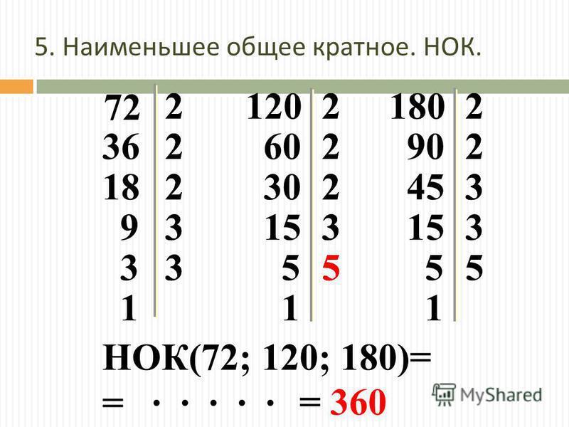= · · · · · 72 2 362 182 93 33 1 22 12018022 60 302 153 55 1 90 453 153 55 1 НОК(72; 120; 180)= 222 222 33 3 = 360 2 3 2 5 5. Наименьшее общее кратное. НОК.