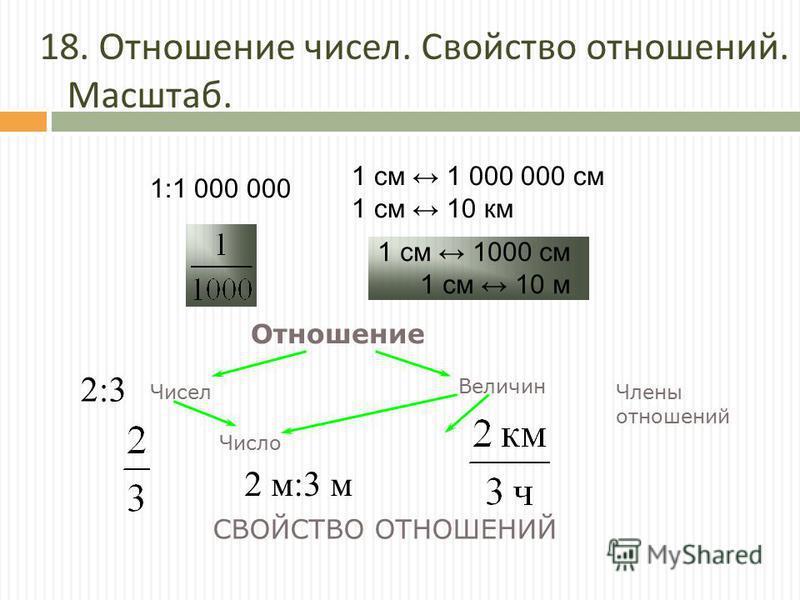 Величин 18. Отношение чисел. Свойство отношений. Масштаб. 1:1 000 000 1 см 1 000 000 см 1 см 10 км 1 см 1000 см 1 см 10 м Отношение Чисел Число Члены отношений СВОЙСТВО ОТНОШЕНИЙ 2:3 2 м:3 м