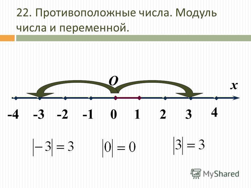 О 0 4 321 х -4-3-2 22. Противоположные числа. Модуль числа и переменной.