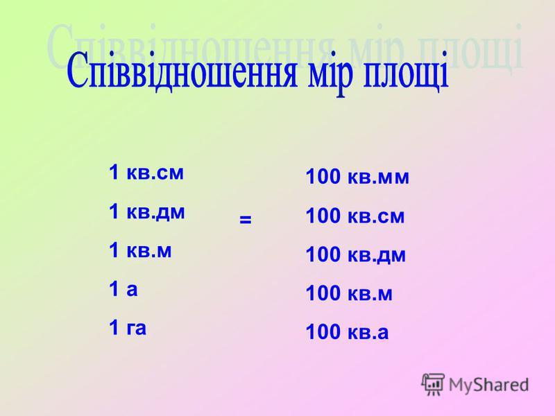1 кв.см 1 кв.дм 1 кв.м 1 а 1 га = 100 кв.мм 100 кв.см 100 кв.дм 100 кв.м 100 кв.а