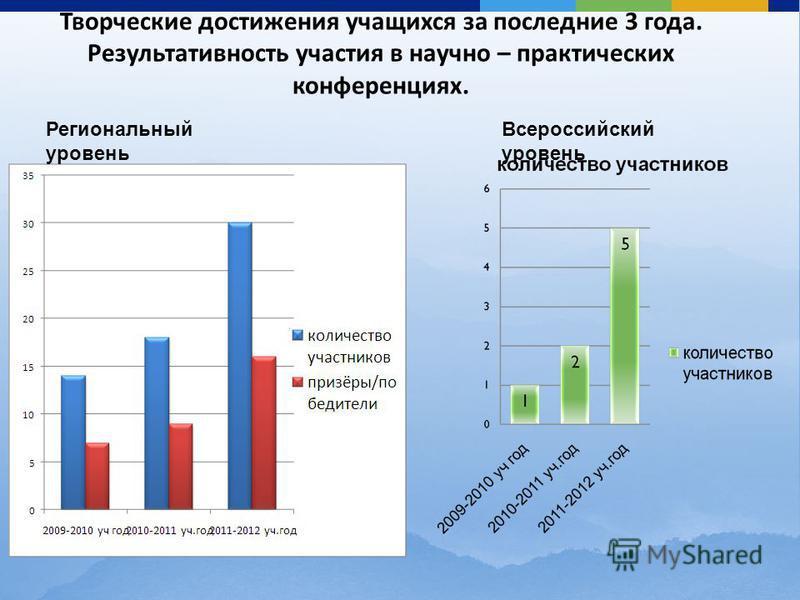 Творческие достижения учащихся за последние 3 года. Результативность участия в научно – практических конференциях. Региональный уровень Всероссийский уровень