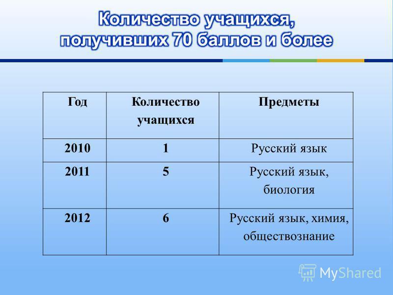 Год Количество учащихся Предметы 20101Русский язык 20115 Русский язык, биология 20126Русский язык, химия, обществознание