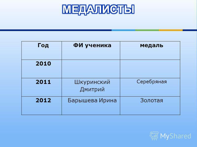 ГодФИ ученика медаль 2010 2011 Шкуринский Дмитрий Серебряная 2012Барышева Ирина Золотая