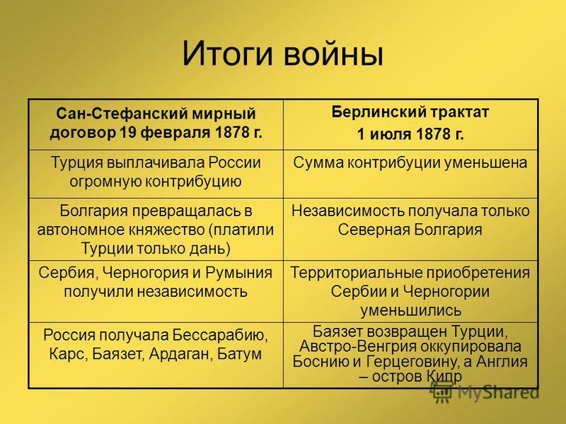 Итоги войны Баязет возвращен Турции, Австро-Венгрия оккупировала Боснию и Герцеговину, а Англия – остров Кипр Россия получала Бессарабию, Карс, Баязет, Ардаган, Батум Территориальные приобретения Сербии и Черногории уменьшились Сербия, Черногория и Р