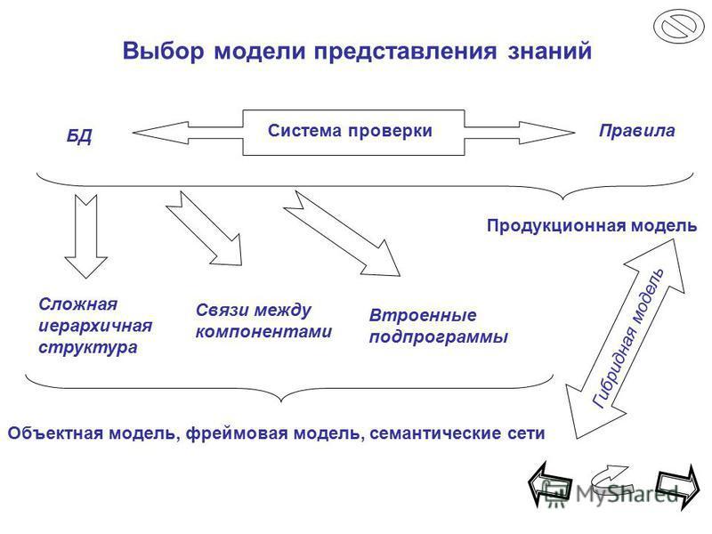 Выбор модели представления знаний Система проверки Правила БД Сложная иерархичная структура Связи между компонентами Втроенные подпрограммы Продукционная модель Объектная модель, фреймовая модель, семантические сети Гибридная модель
