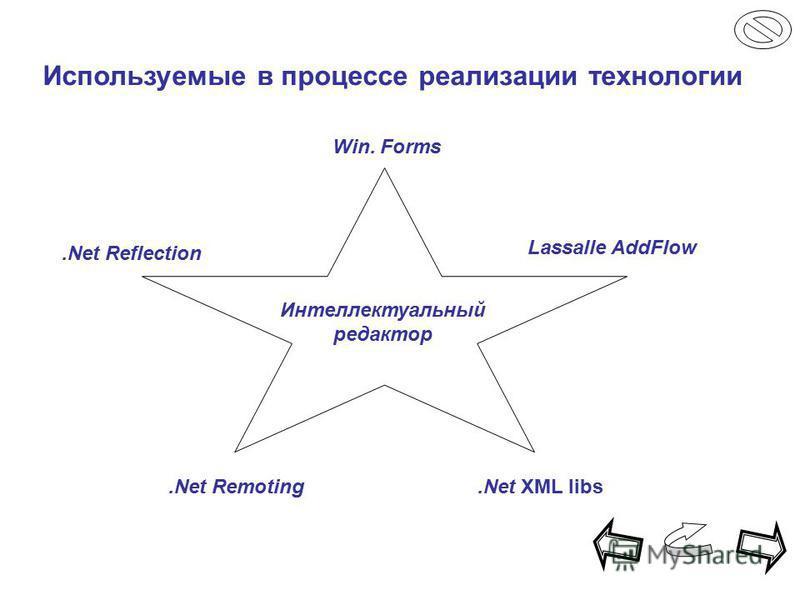 Интеллектуальный редактор.Net Reflection Lassalle AddFlow Win. Forms.Net Remoting.Net XML libs Используемые в процессе реализации технологии
