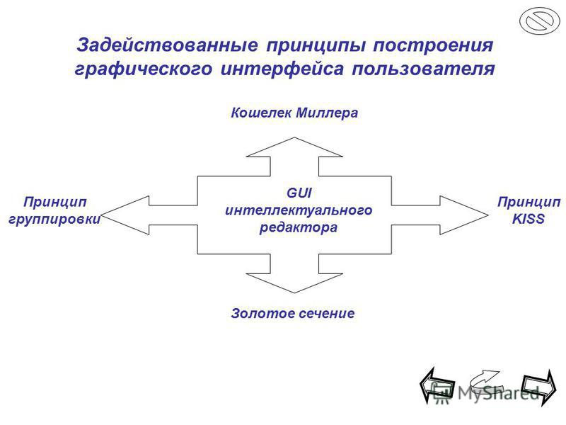 Задействованные принципы построения графического интерфейса пользователя Кошелек Миллера Принцип группировки Принцип KISS Золотое сечение GUI интеллектуального редактора