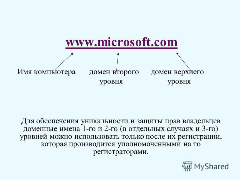 www.microsoft.com Имя компьютера домен второго домен верхнего уровня уровня Для обеспечения уникальности и защиты прав владельцев доменные имена 1-го и 2-го (в отдельных случаях и 3-го) уровней можно использовать только после их регистрации, которая