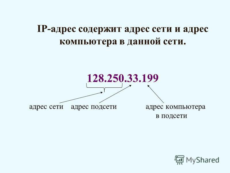 IP-адрес содержит адрес сети и адрес компьютера в данной сети. 128.250.33.199 адрес сети адрес подсети адрес компьютера в подсети