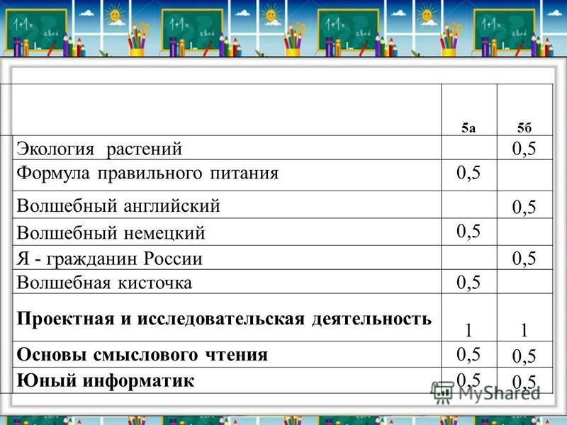 5 а 5 б Экология растений 0,5 Формула правильного питания 0,5 Волшебный английский 0,5 Волшебный немецкий 0,5 Я - гражданин России 0,5 Волшебная кисточка 0,5 Проектная и исследовательская деятельность 1 1 Основы смыслового чтения 0,5 Юный информатик