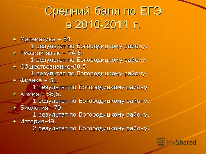 Средний балл по ЕГЭ в 2010-2011 г. Математика – 54. 1 результат по Богородицкому району. 1 результат по Богородицкому району. Русский язык – 74,5. 1 результат по Богородицкому району 1 результат по Богородицкому району Обществознание-60,5. Физика – 6